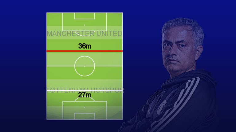 Manchester United's possession-winning line in their 3-0 defeat to Tottenham at Old Trafford